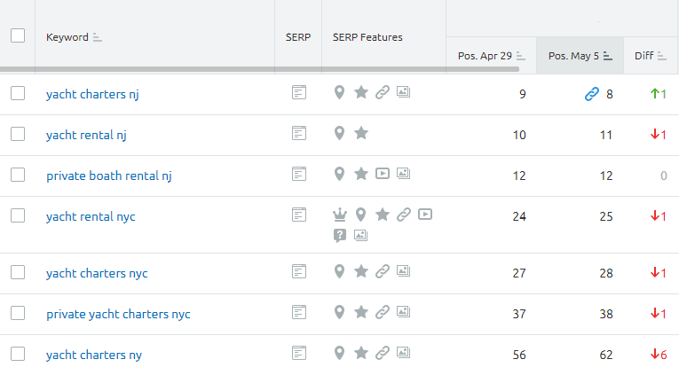 Sample SEMrush SEO SERP Report